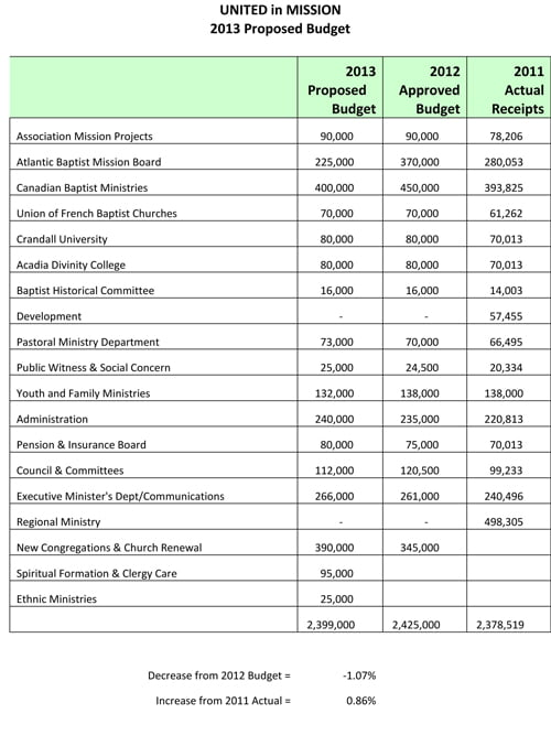 2012 Approved UIM Budget - Table