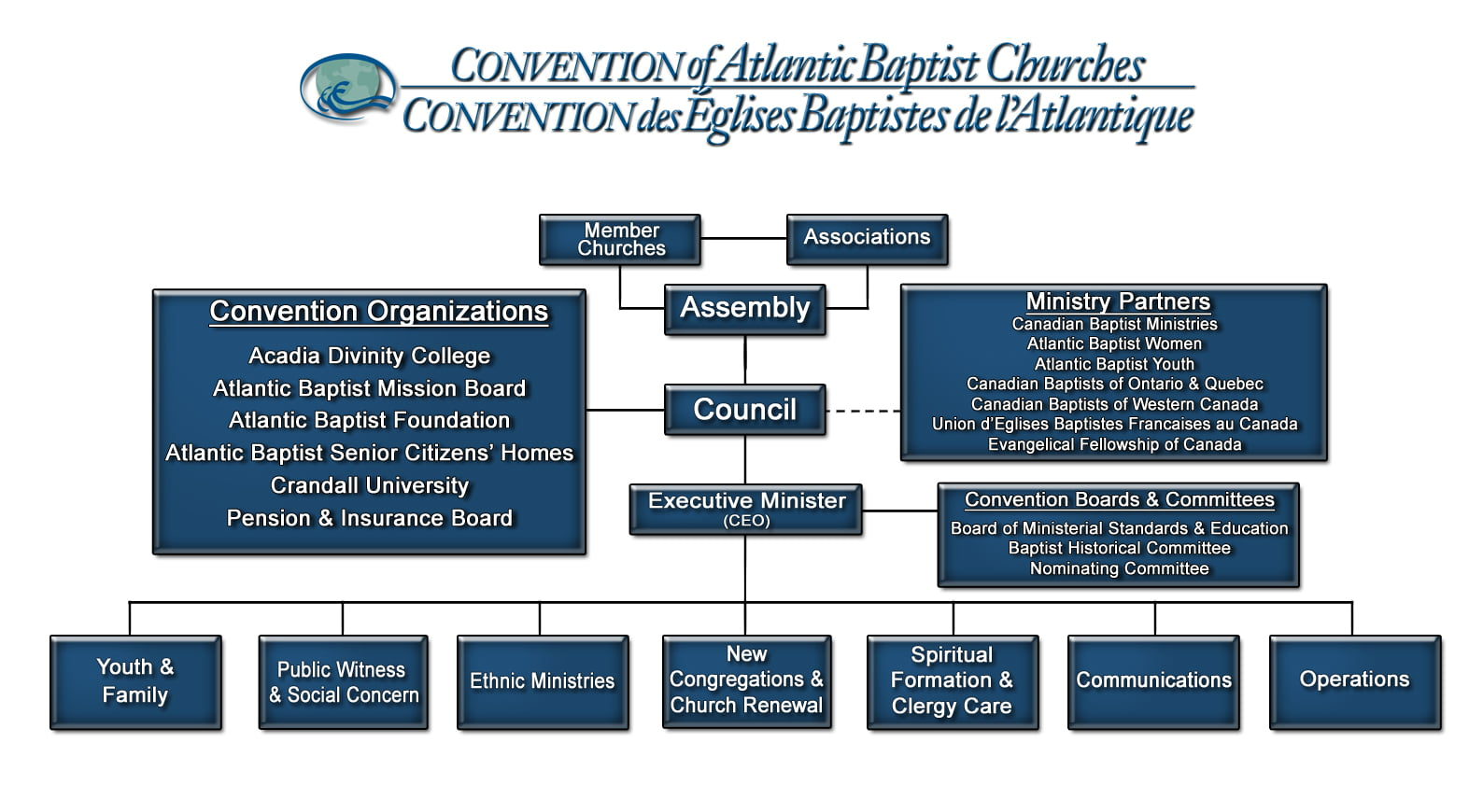 Organizational Chart Convention Of Atlantic Baptist Churches