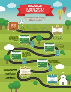 CARP Roadmap
